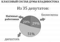 Классовый состав Думы города Владивостока